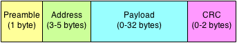 Format-Payload